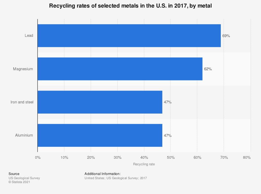 metal recycling chart
