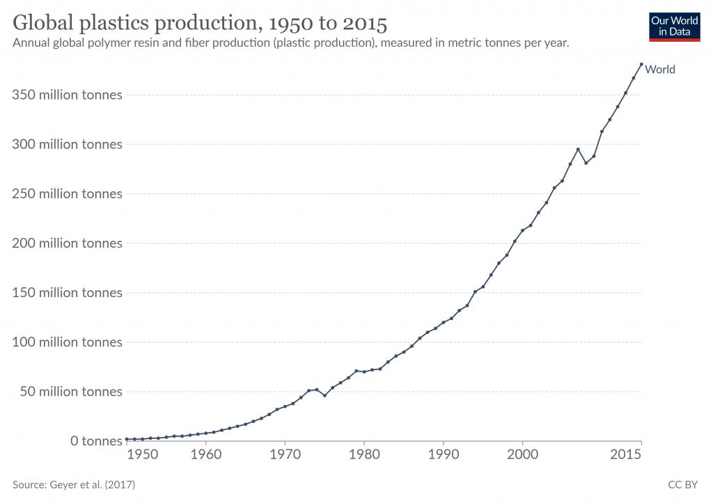 Global Plastics Chart