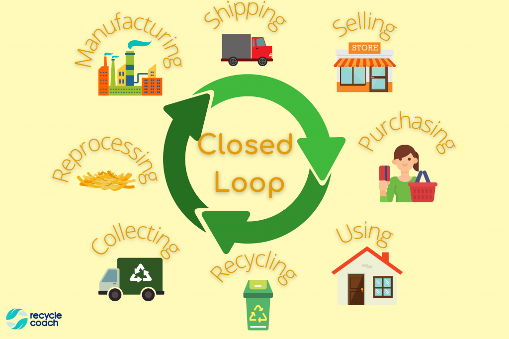 Infographic of closed loop system
